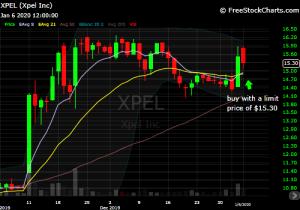 DIY Investor - January 2020 821x model trade: $XPEL