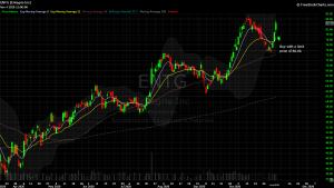 DIY Investor - 821x model trade - $ENTG