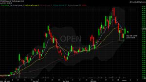 DIY Investor - 821x model trade - $OPEN