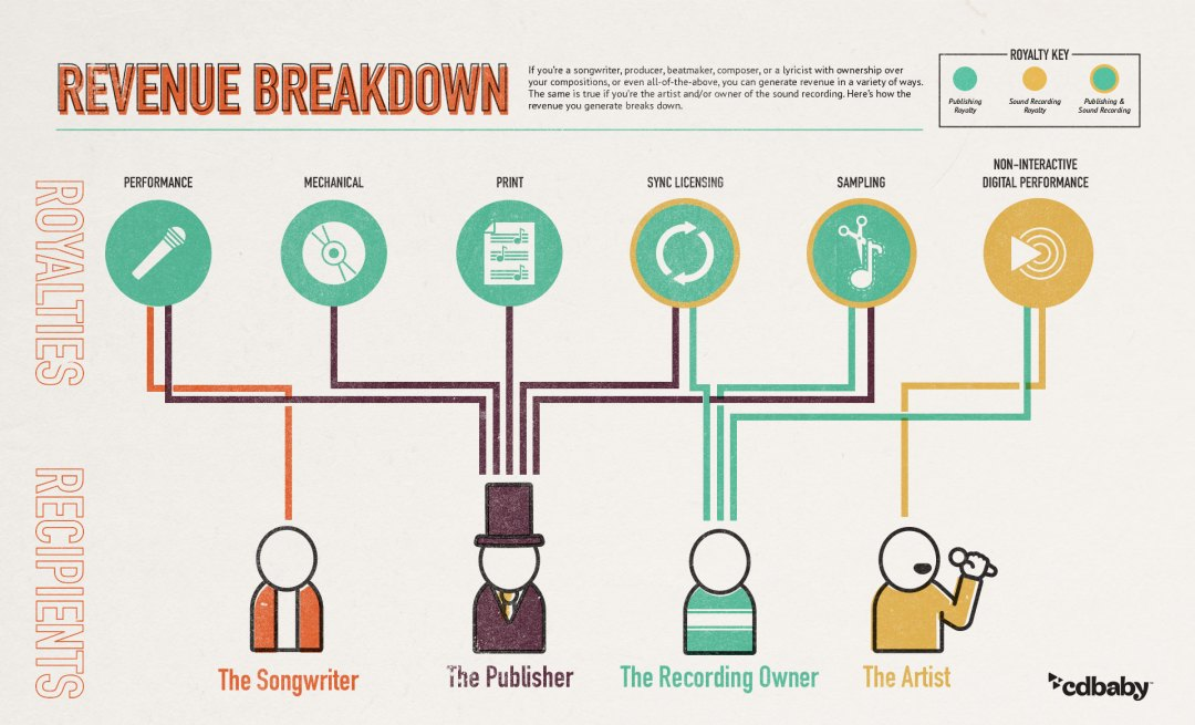 An infographic showing how music royalties flow