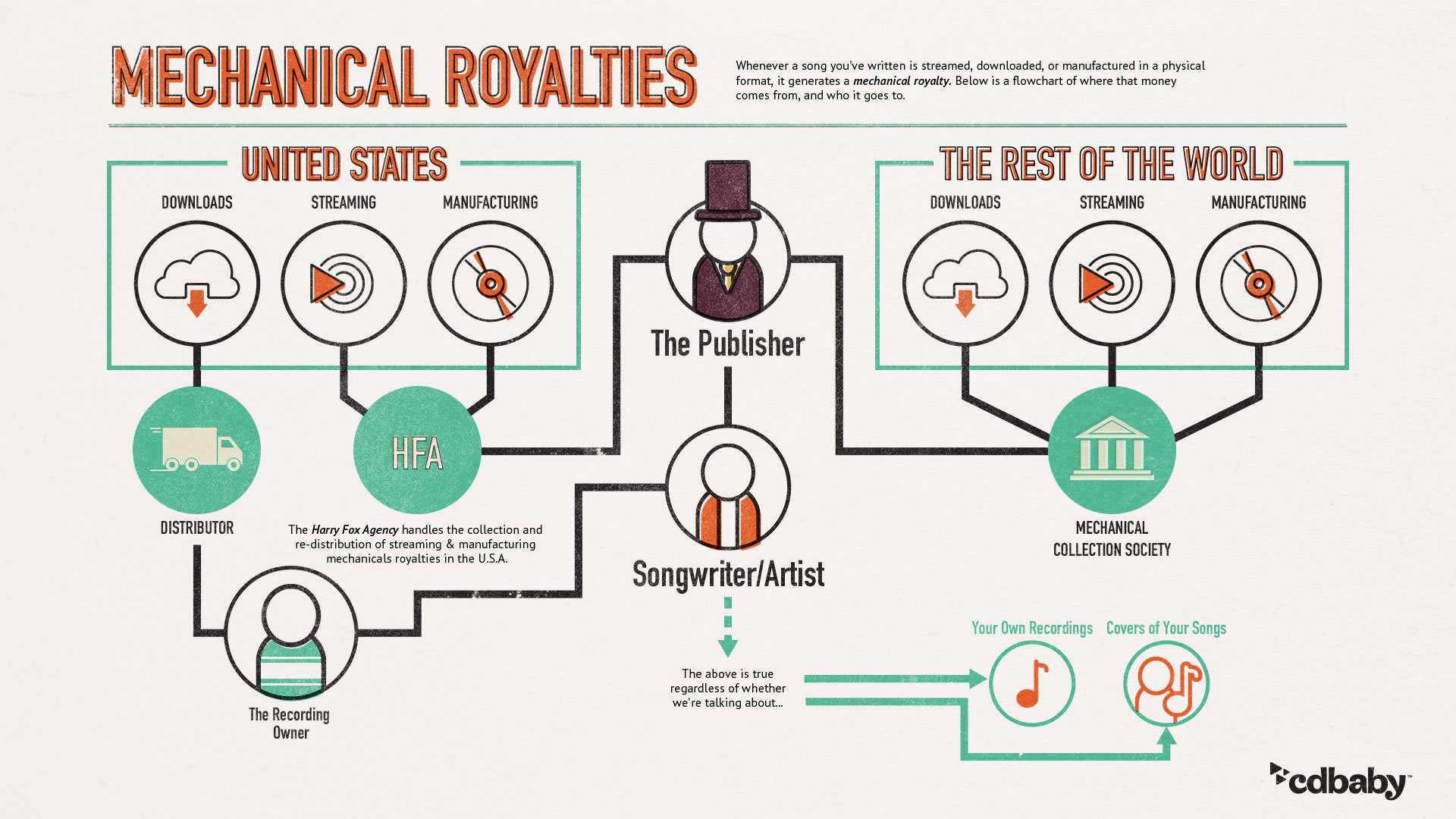 How mechanical royalties are paid to music publishers and songwriters