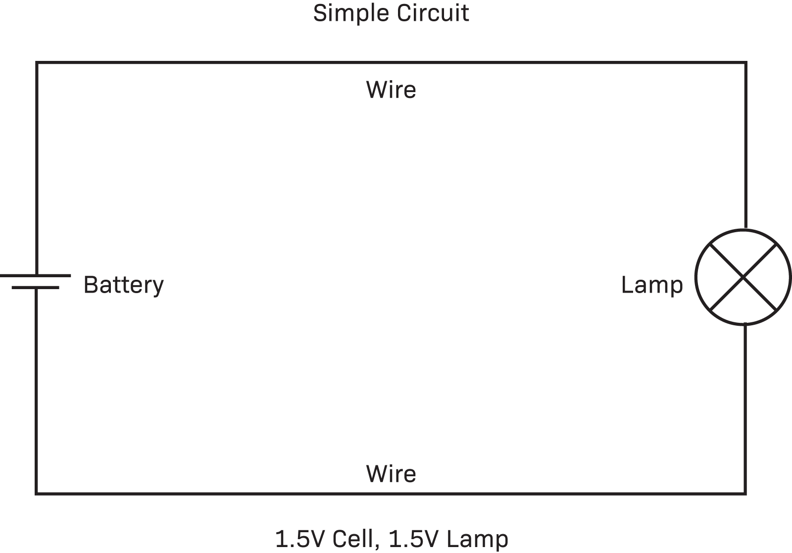 hight resolution of simple circuits are quite common for example a hand held torch is a simple circuit having a battery a lamp and the means of connecting it all