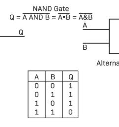 logic gates work better when we can add them together to form another logic circuit for example if we connect an inverter after the and gate  [ 1600 x 808 Pixel ]