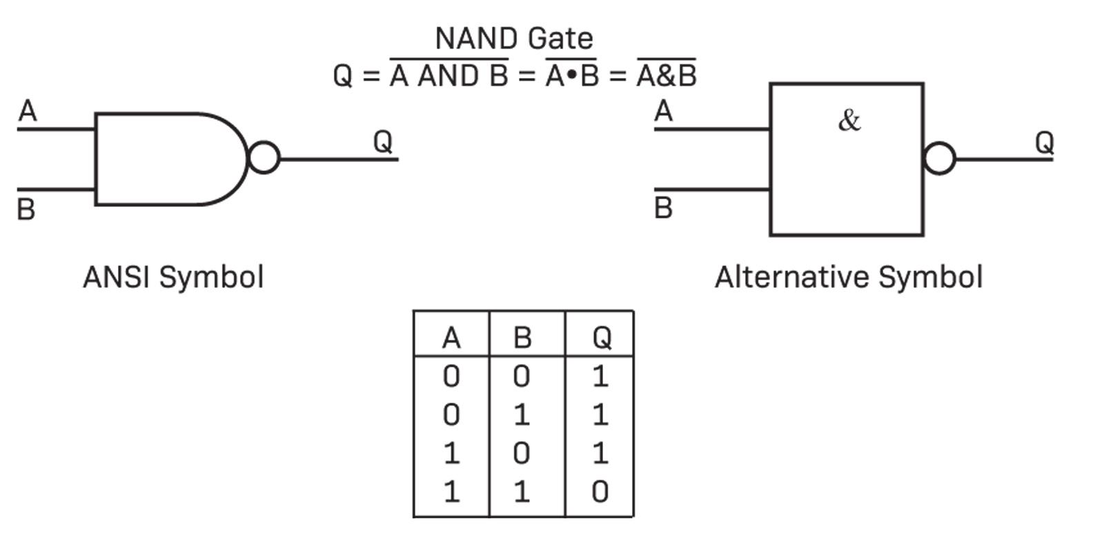 hight resolution of logic gates work better when we can add them together to form another logic circuit for example if we connect an inverter after the and gate