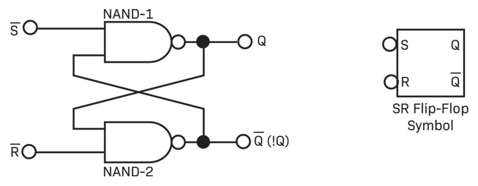 hight resolution of that means that both are normally high but grounding s causes a set changing q to logic 1 and grounding r causes a reset changing q to logic 0