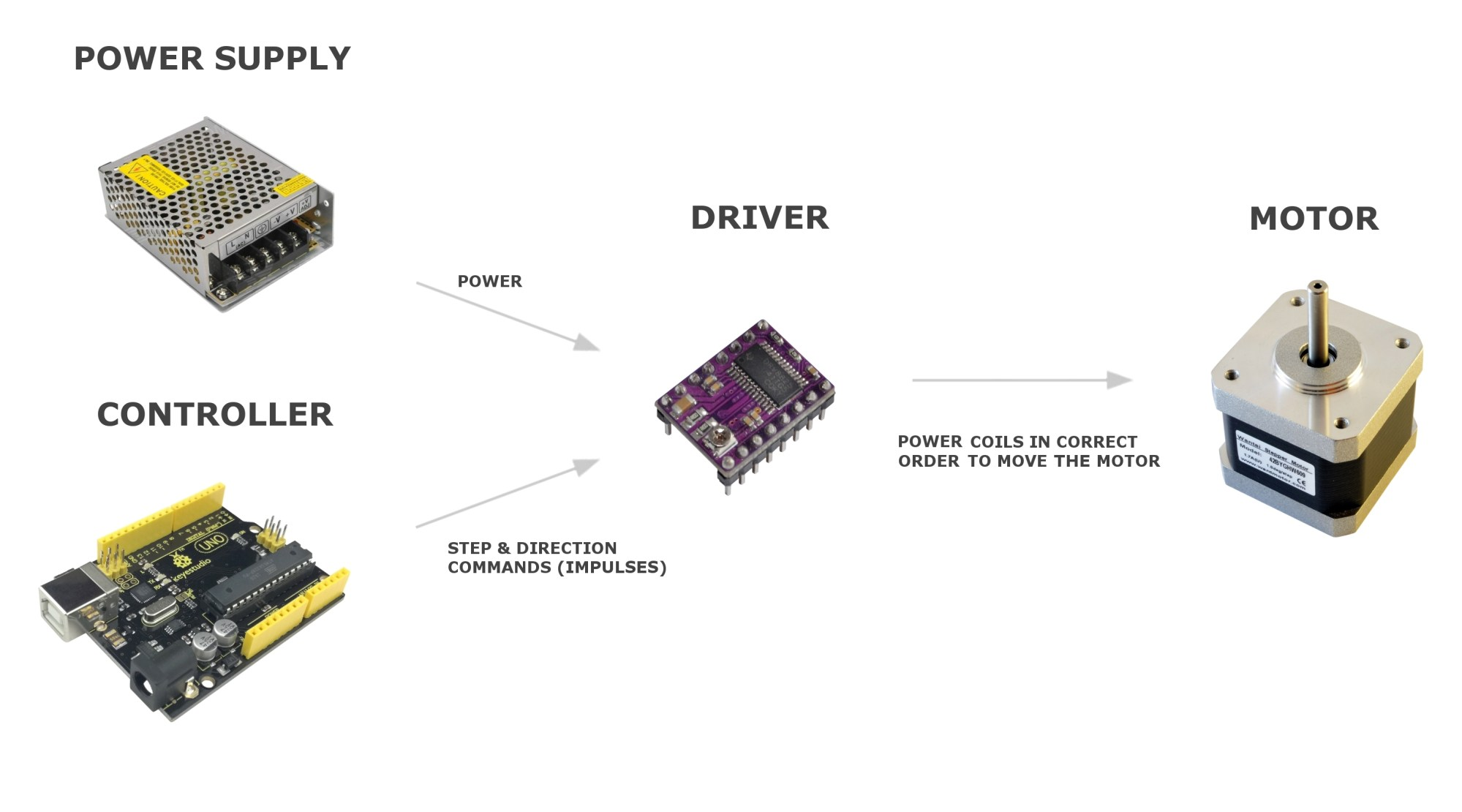 hight resolution of high overview of components needed to drive a stepper motor
