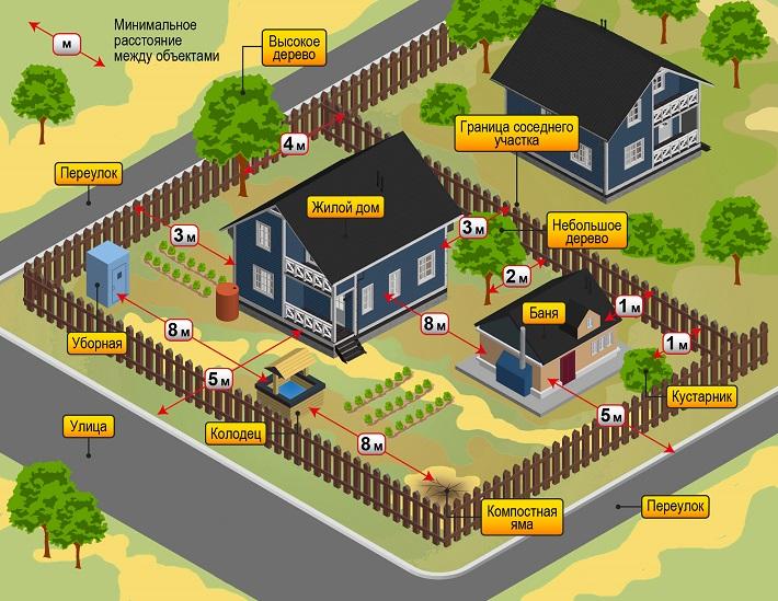 Alojamiento en casa en el área de normas y reglas.