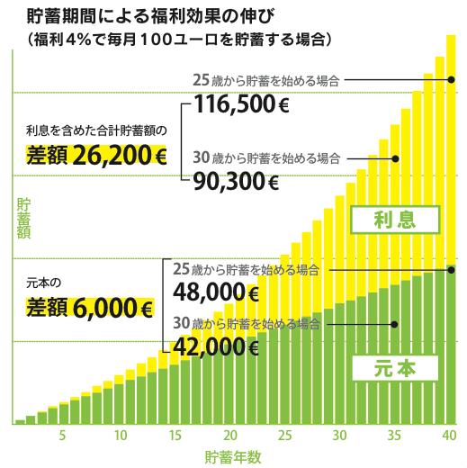Graph-Zinseszins