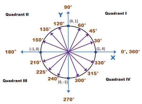 360 degree circle diagram murray lawn tractor wiring unit wyzant resources with angle divisions