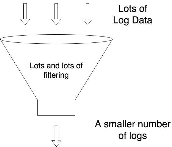 Python and Django Logging in Plain English – Django