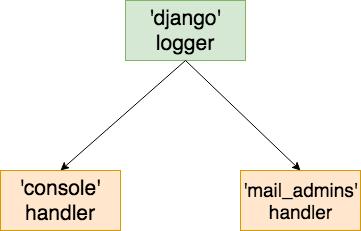 Python and Django Logging in Plain English – Django Deconstructed