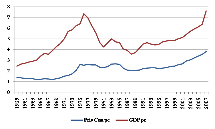 GDP and Private Consumption per capita in 1997 rials (x1000)