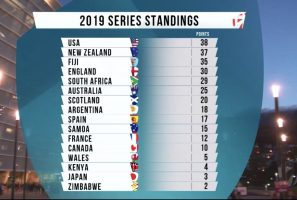 USA Men's Eagles Sevens Gain Cape Town Sevens Silver