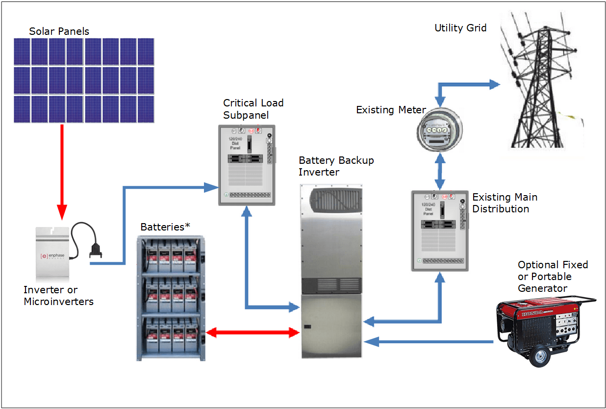 10 Circuit Transfer Switch Generac Wiring Diagram Photovoltaic Solar Electric Systems With Battery Backup