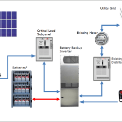 Solar Pv Generation Meter Wiring Diagram 3 Phase Plug Colours Photovoltaic Electric Systems With Battery Backup