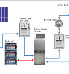 photovoltaic system with battery backup example [ 1236 x 834 Pixel ]