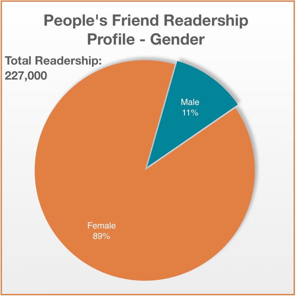 People's Friend Profile Gender