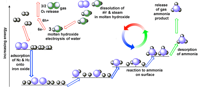 A simple onepot chemistry to produce ammonia from air