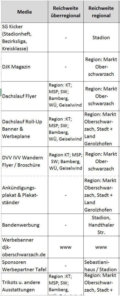 DJK Werbeangebote nach Region 160626