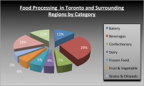 Microsoft Excel Example - Food Processing Graph 3