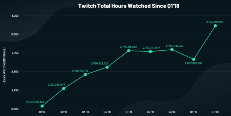 Twitch total watch hours graph