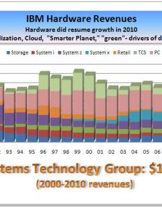 On and operating leverage see the left chart also analysis of ibm   hardware business stg jan rh djurdjevic
