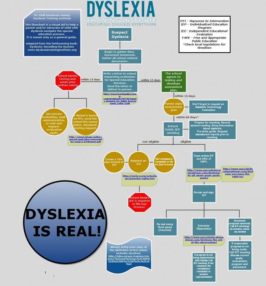 IEP - Decoding Dyslexia Johnson County. KS : powered by Doodlekit