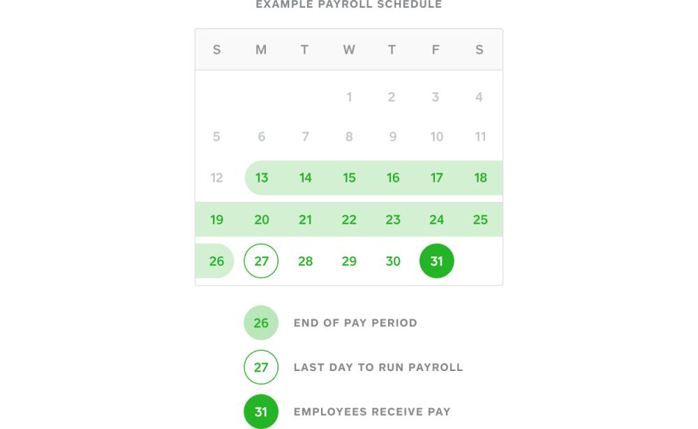 medium resolution of diagram displaying square payroll s debit and deposit schedule