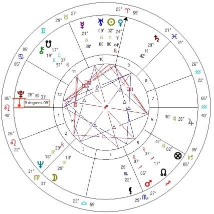 Jack Nicholson natal chart, Pluto instrument alien pattern.