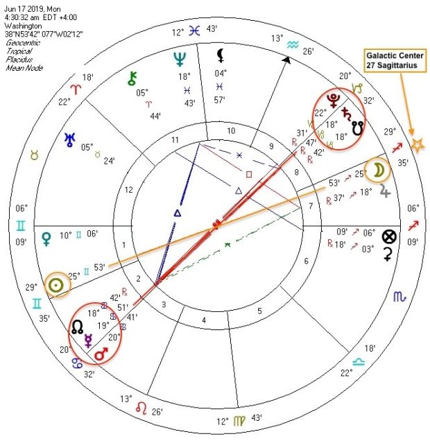 Sagittarius Full Moon conjunct Galactic Center June 17 2019
