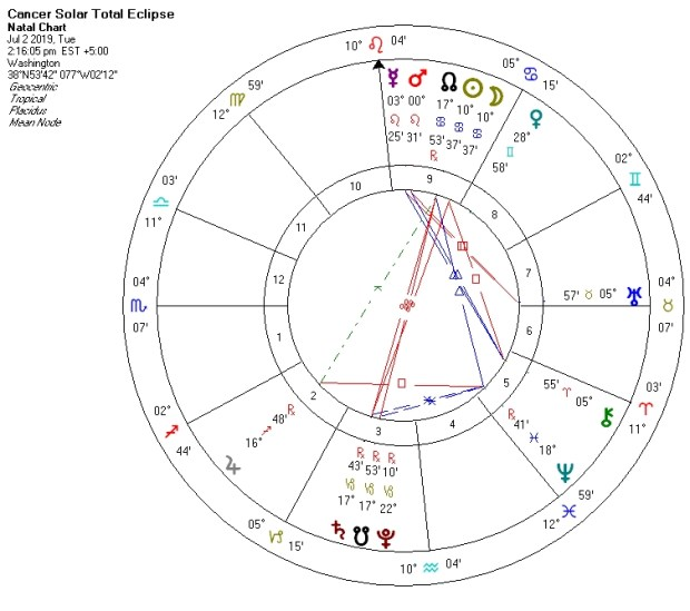 Cancer solar eclipse July 2 2019