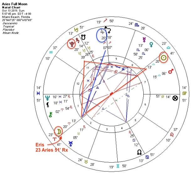Aries Full Moon October 2019 astrology podcast DK Brainard