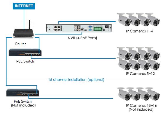IP CCTV Cameras Vs Conventional CCTV Cameras DKET