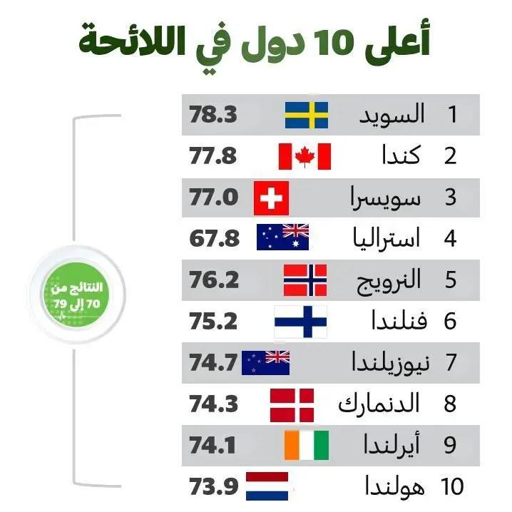 احسن 10 دول سمعة في العالم