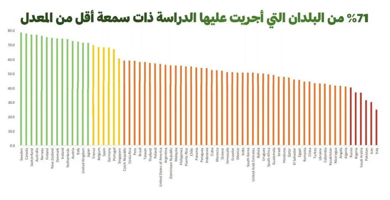 احسن الدول سمعة في العالم