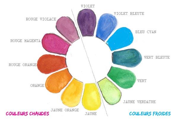 Jouer avec les couleurs chaudes et les couleurs froides en dcoration