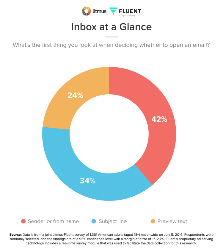 inbox at a glance