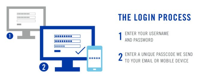 Two-Factor Login Authentication