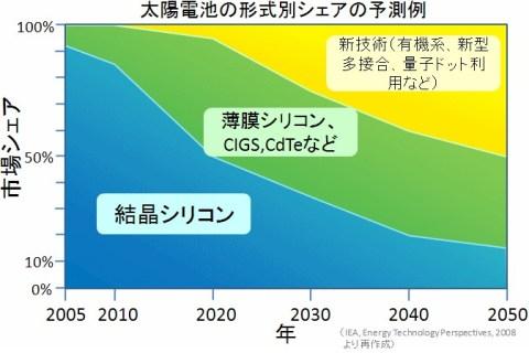 太陽電池の形式別シェアの予測例のチャート