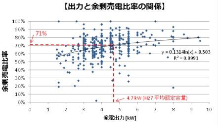 出力と余剰売電比率の関係