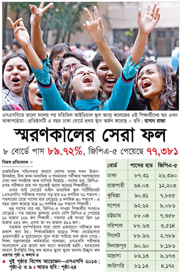 News archive on SSC result 2013