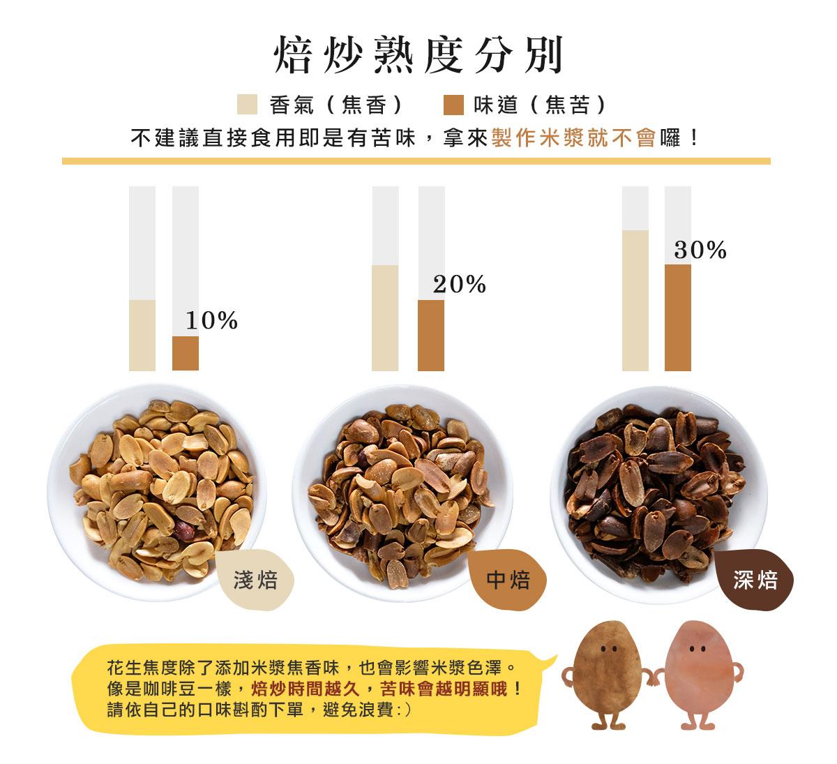 米漿花生焙炒熟度分別:花生焦度除了香味,也會影響米漿色澤。像是咖啡豆一樣,焙炒時間越久,苦味會越明顯哦! 請依自己的口味斟酌下單,避免浪費:)