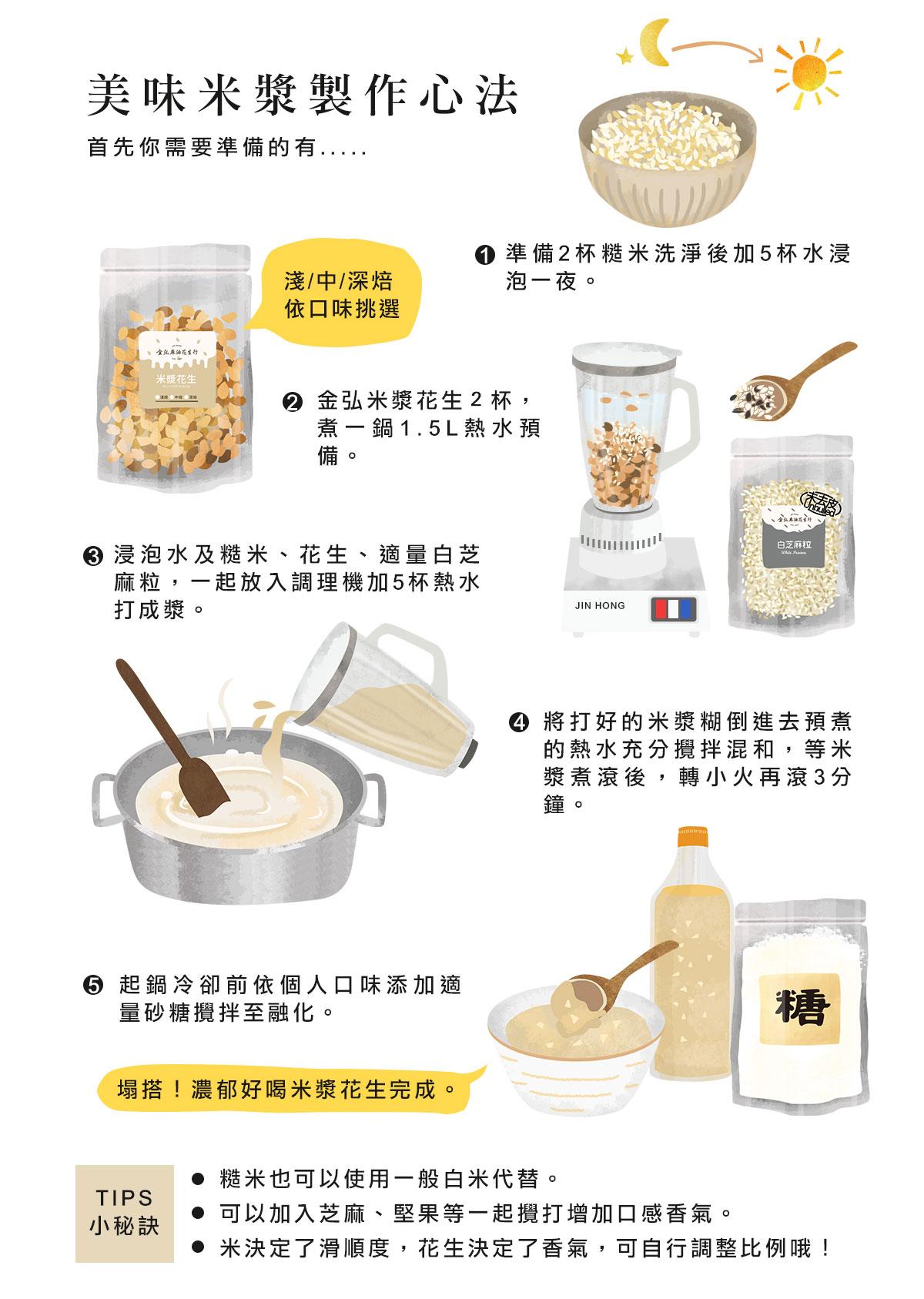 美味米漿製作心法:準備2杯糙米洗淨後加5杯水浸泡一夜。金弘米漿花生2杯,煮一鍋1.5L熱水預備。浸泡水及糙米、花生、適量白芝麻粒,一起放入調理機加5杯熱水打成漿。將打好的米漿糊倒進去預煮的熱水充分攪拌混和,等米漿煮滾後,轉小火再滾3分鐘。起鍋冷卻前依個人口味添加適量砂糖攪拌至融化即完成。