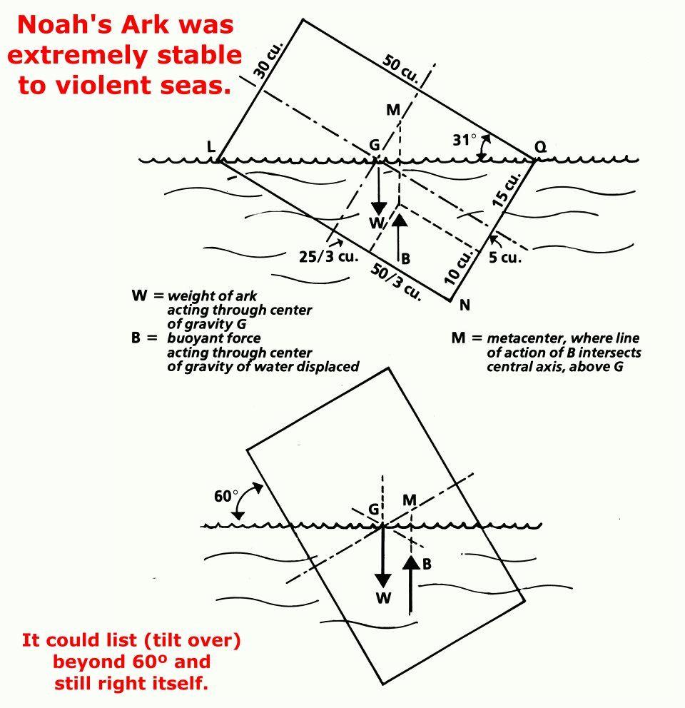 hight resolution of noahs ark stable