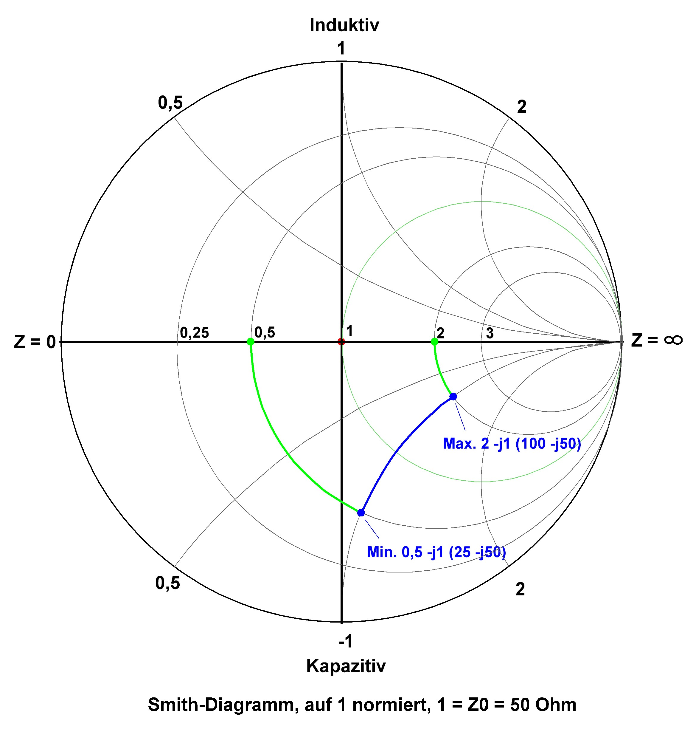 Smith Diagramm