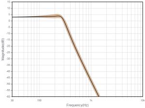 TP-Filter zu erwartende Kurve