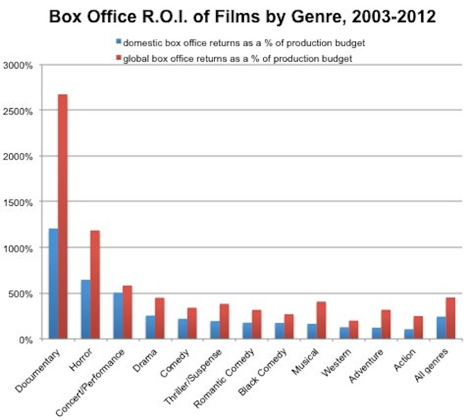 Here's What You Need To Know To Sell Films In Each Of 12 Genres