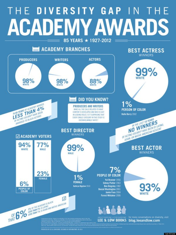 The Diversity Gap in the Academy Awards in Infographic