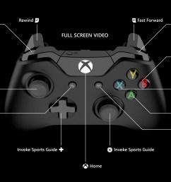 xbox one diagram [ 3840 x 2160 Pixel ]