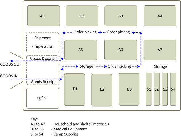 inventory management process flow diagram club car xrt 800 warehousing and logistics operational guide jpeg file 2 6 warehouse space utilisation